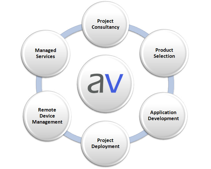 Image showing project management services offered by Acrovision