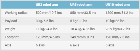 Image of Specification for Collaborative Robot models