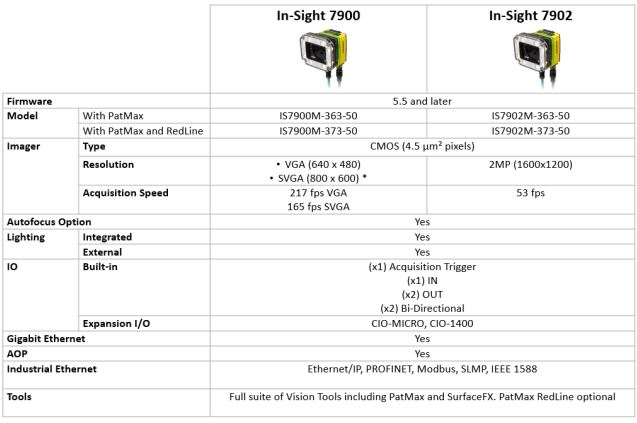 Image for Specification for In-Sight 7900 7902 models